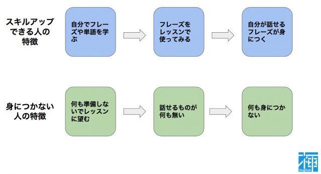 英会話 授業