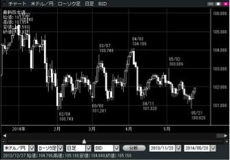 FXプライム by GMOチャート入門