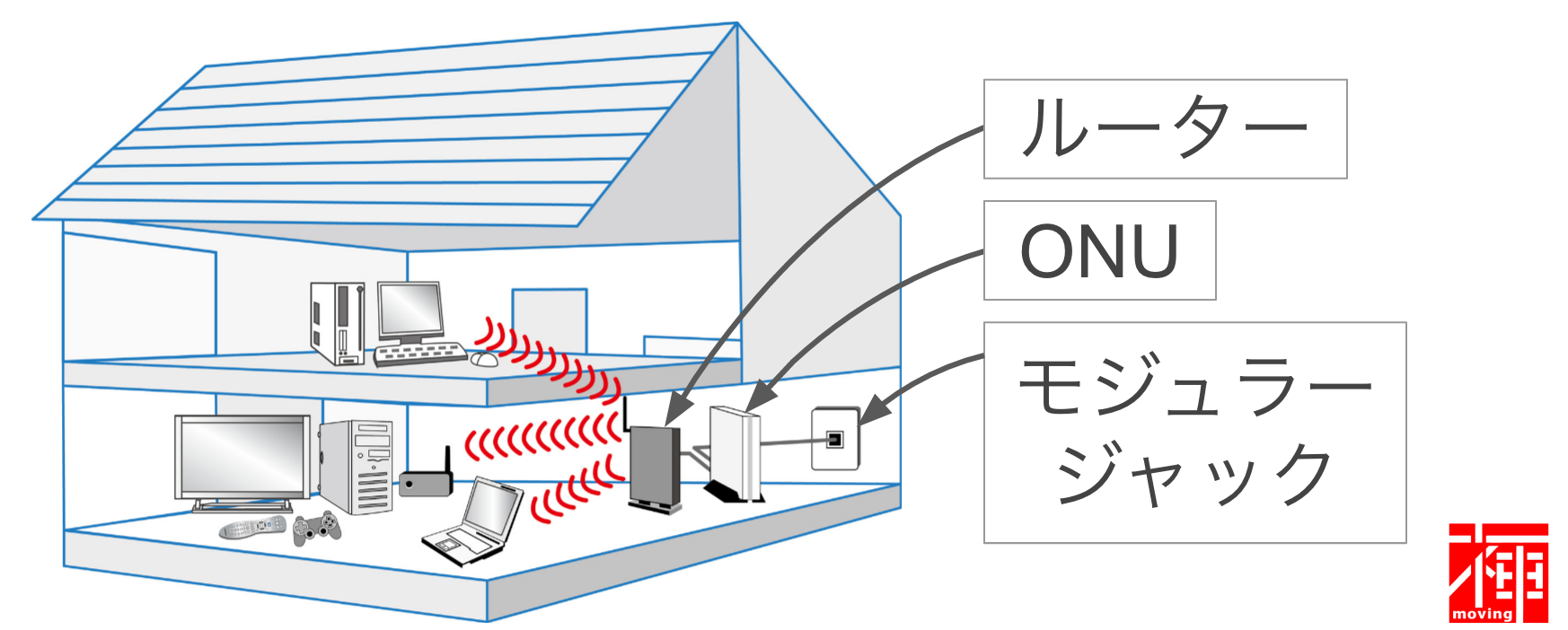ネット回線速度 光回線速度 LANケーブル