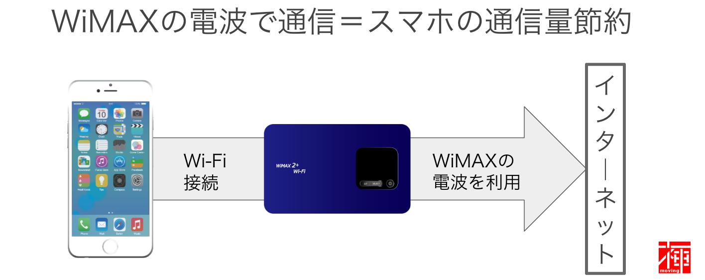 LTE対応WiFiルーター 無線通信速度 無線通信エリア