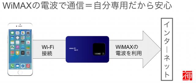 無料Wi-Fi