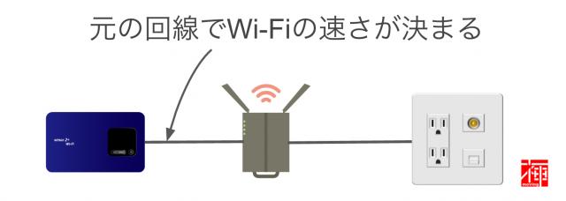 通信速度制限 通信制限 通信量