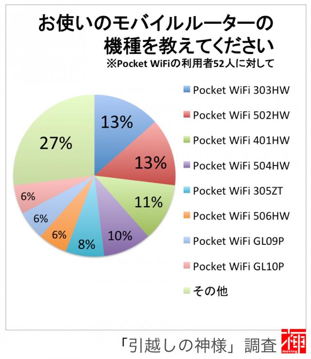 モバイルWi-Fiルーター Pocket Wi-Fi