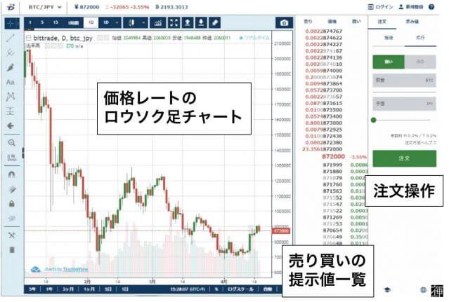 仮想通貨取引所 アルトコイン 仮想通貨交換業者
