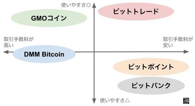 仮想通貨取引所 おすすめ取引所 取引手数料