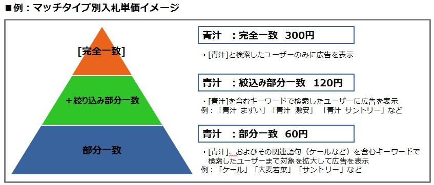 マッチタイプ別入札単価イメージ