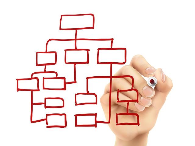 リスティングのアカウント構造