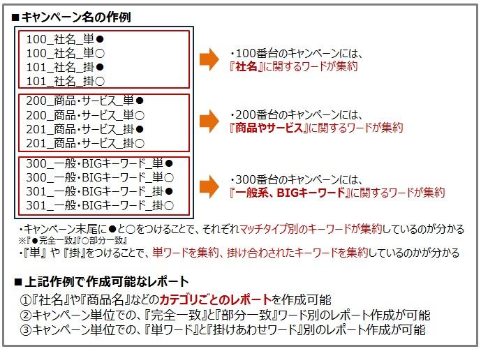 作例:キャンペーン構成による作成可能レポート