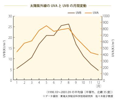 一年間の紫外線量グラフ