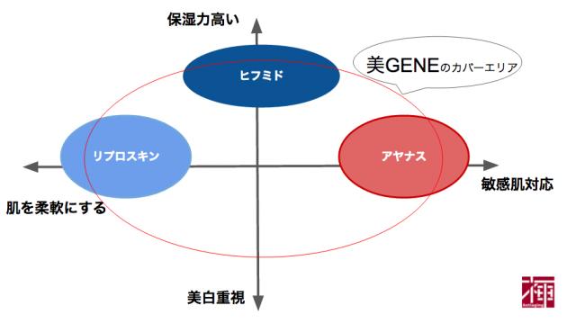 美GENEのポジショニング